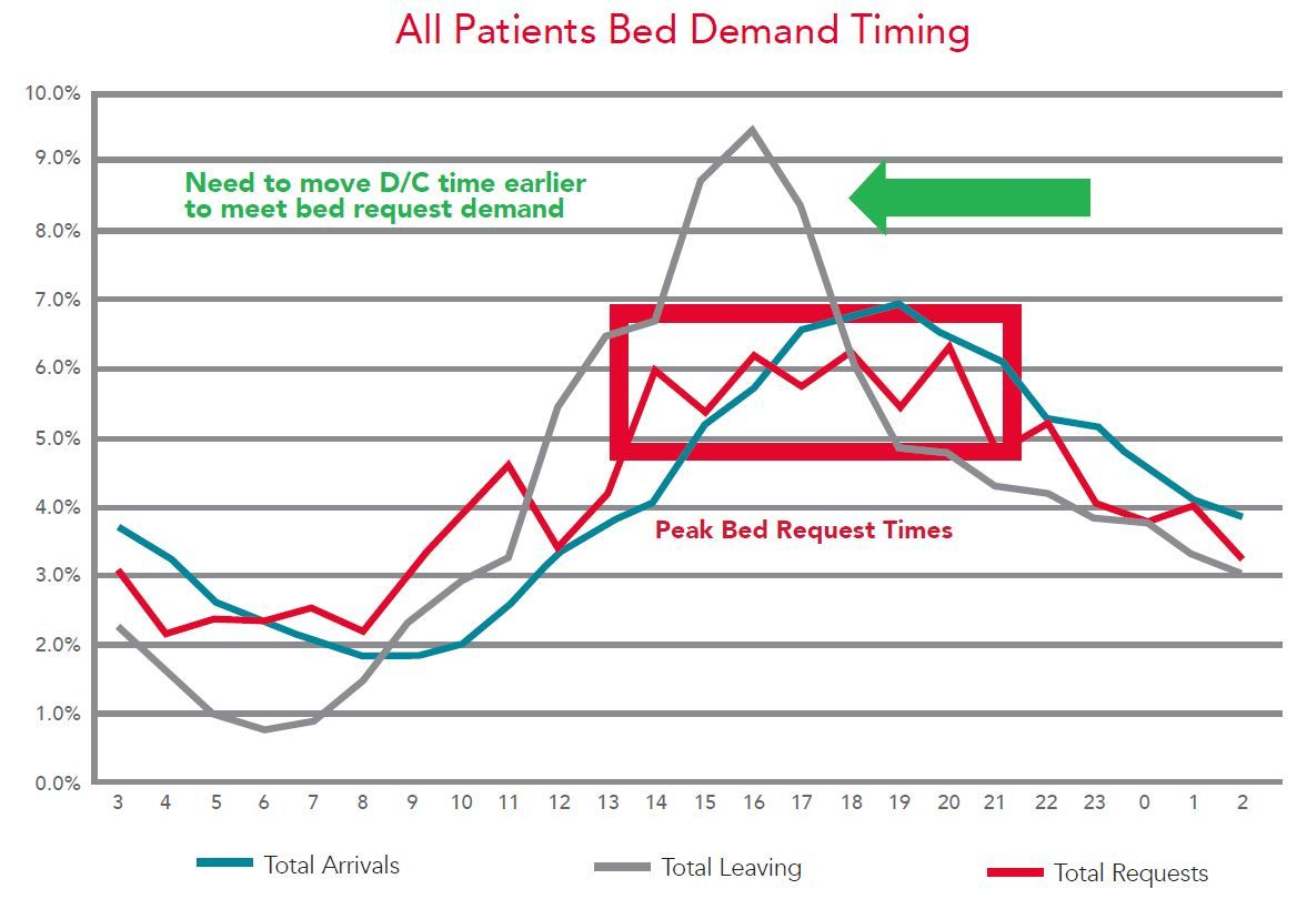 All Patients Bed Demand Timing