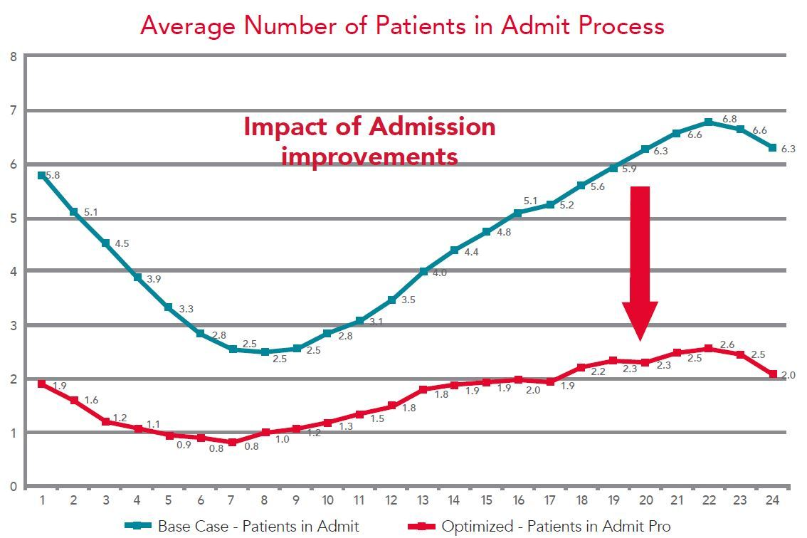Average Number of Patients in Admit Process
