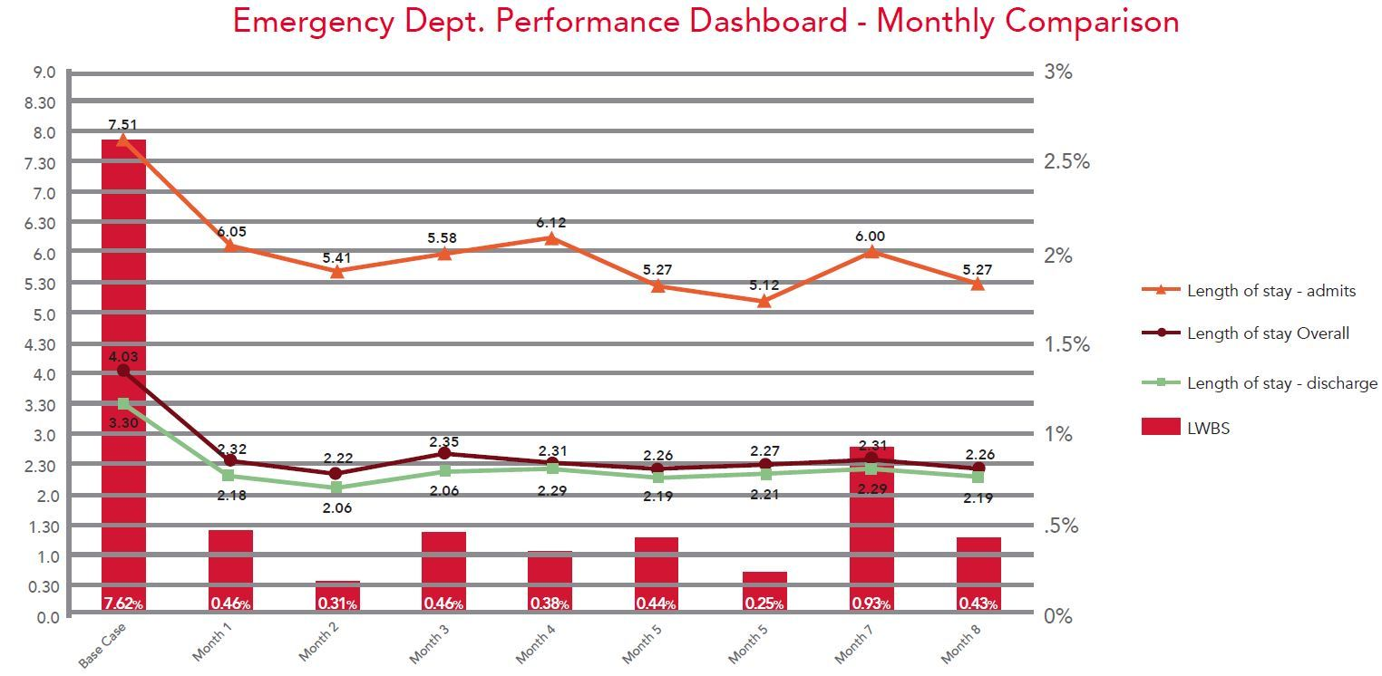 Emergency Department Performance Dashboard - Monthly Comparison