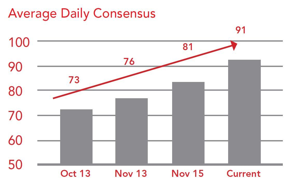 Average Daily Consensus