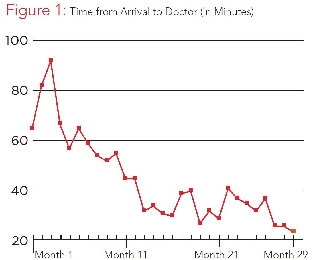 Graph Time from Arrival to Doctor