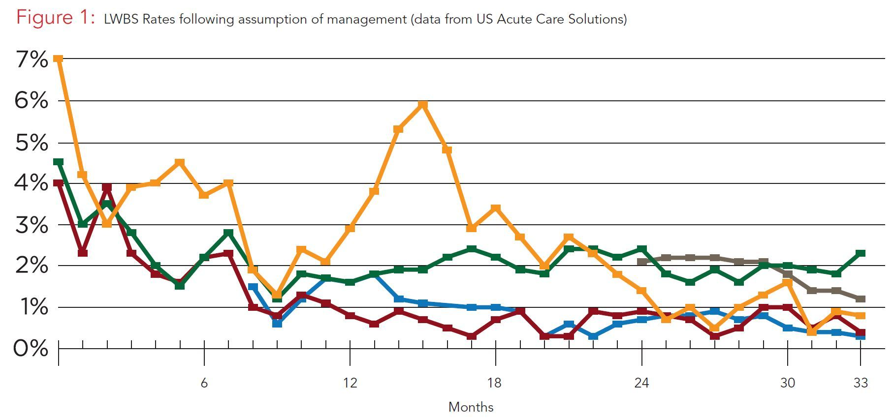 LWBS Rates Following Assumption of Management