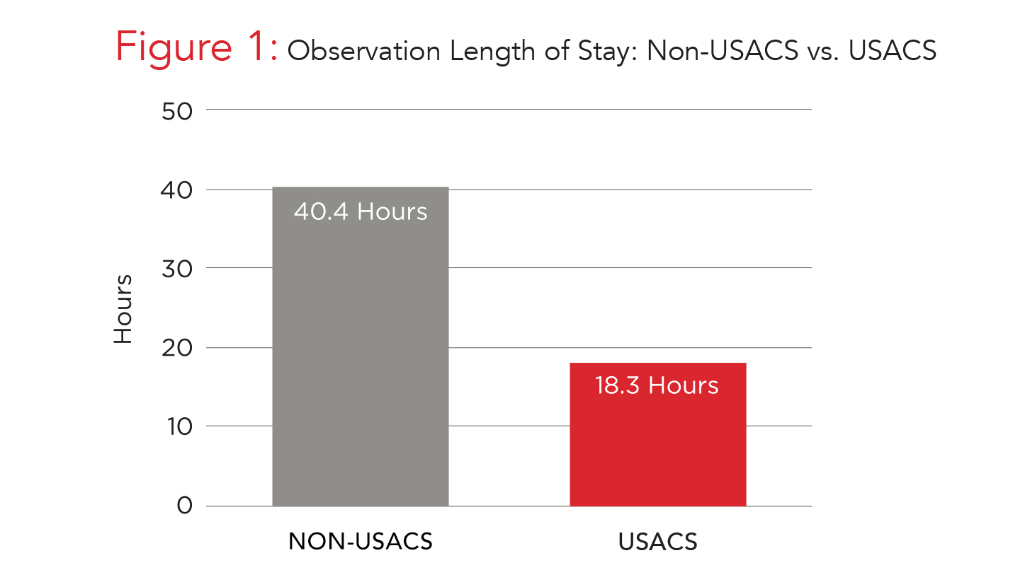 Graph Observation Length of Stay