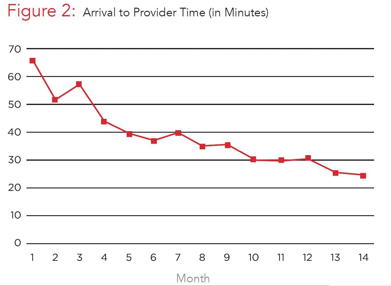 Graph Arrival to Provider Time