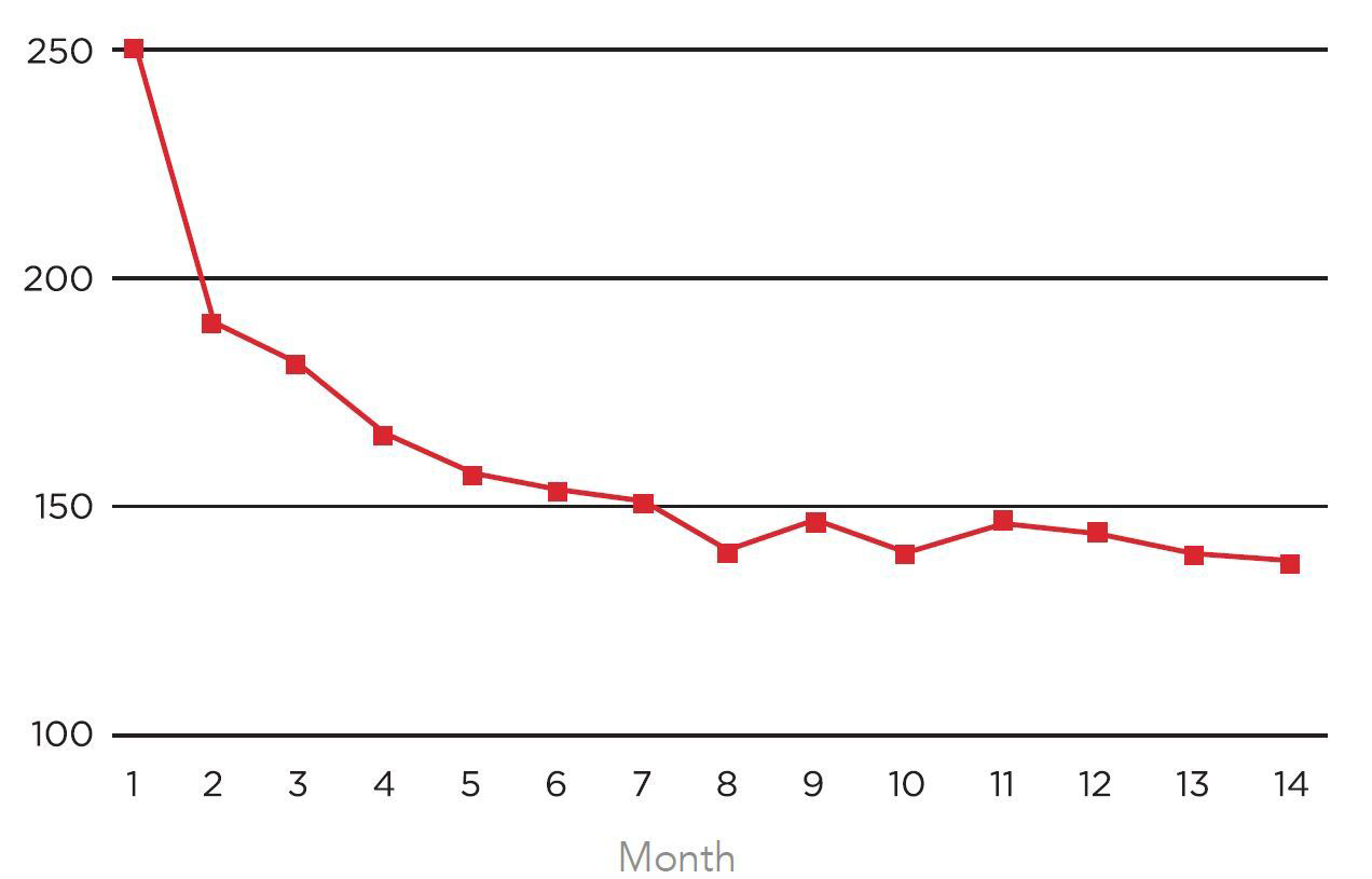 Graph Length of Stay (in Minutes)