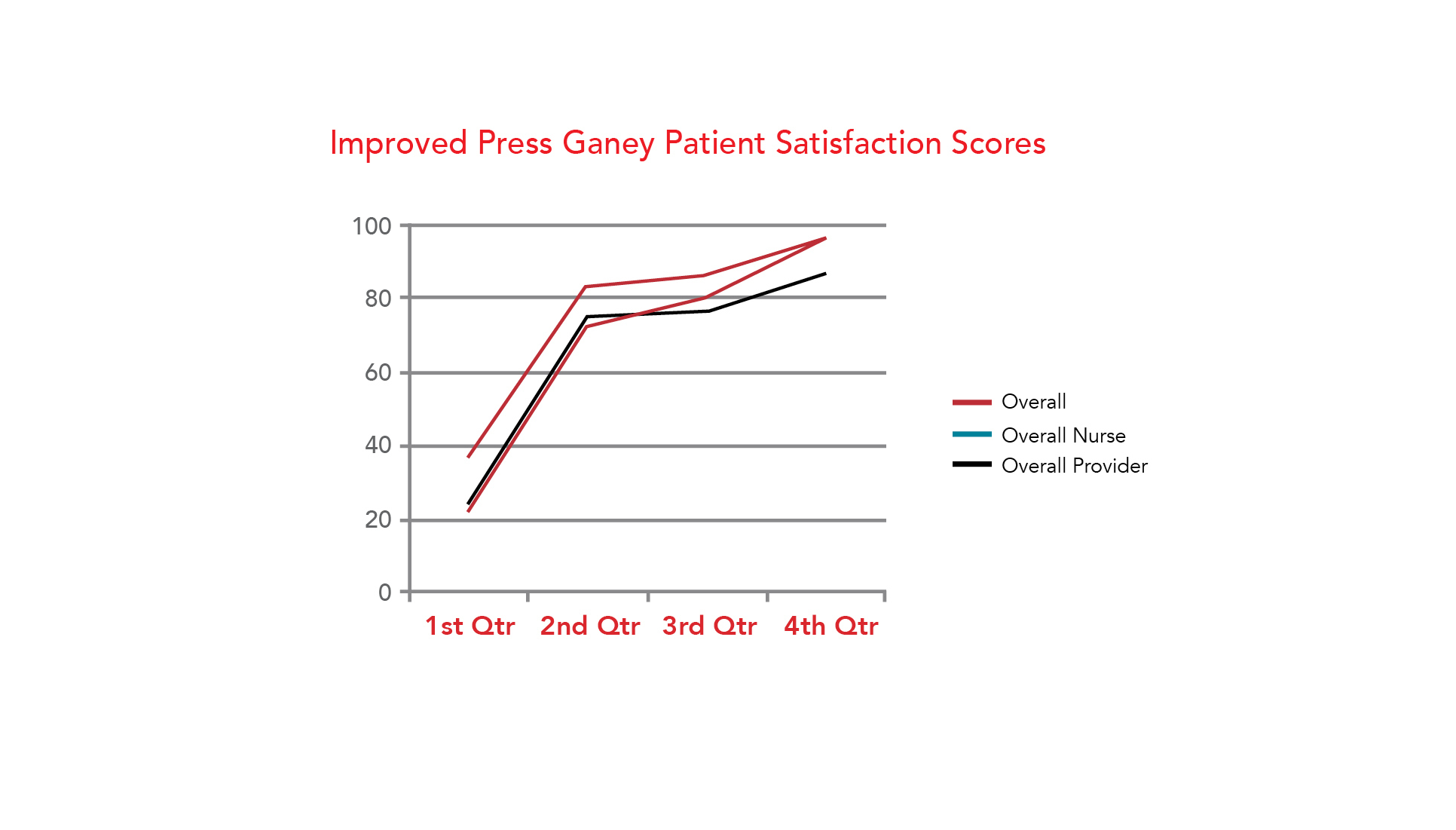 Improved Press Ganey Patient Satisfaction Scores Chart