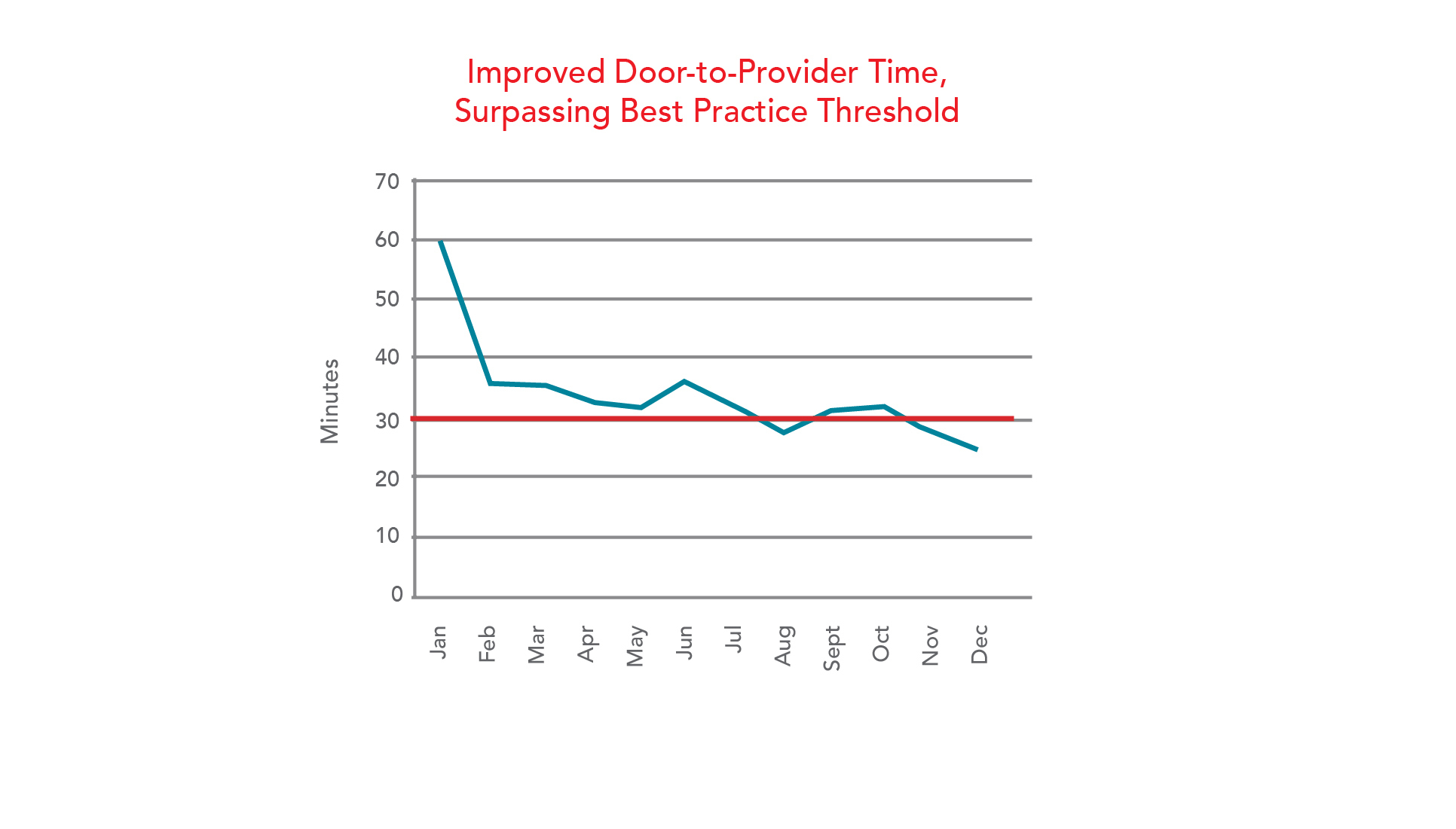 Improved Door-to-Provider Time, Surpassing Best Practice Threshold