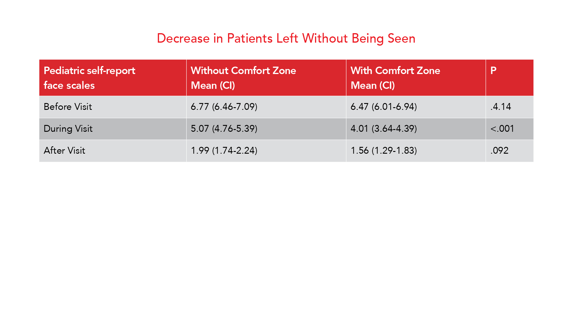 Decrease in Patients Left Without Being Seen