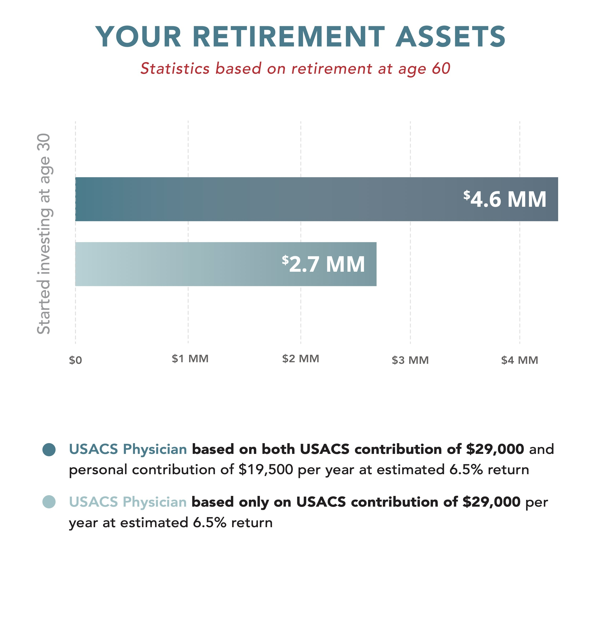 Chart comparing growth of retirement assets based on age of physician across three different plans