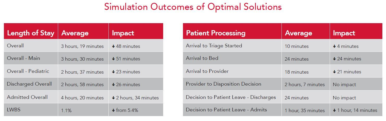 Simulation of Outcomes of Optimal Solutions