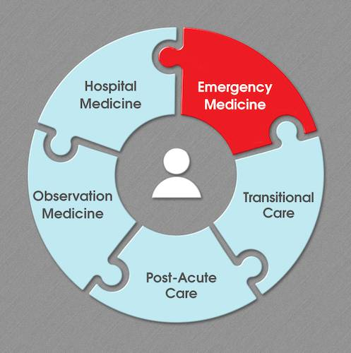 Emergency Medicine Management