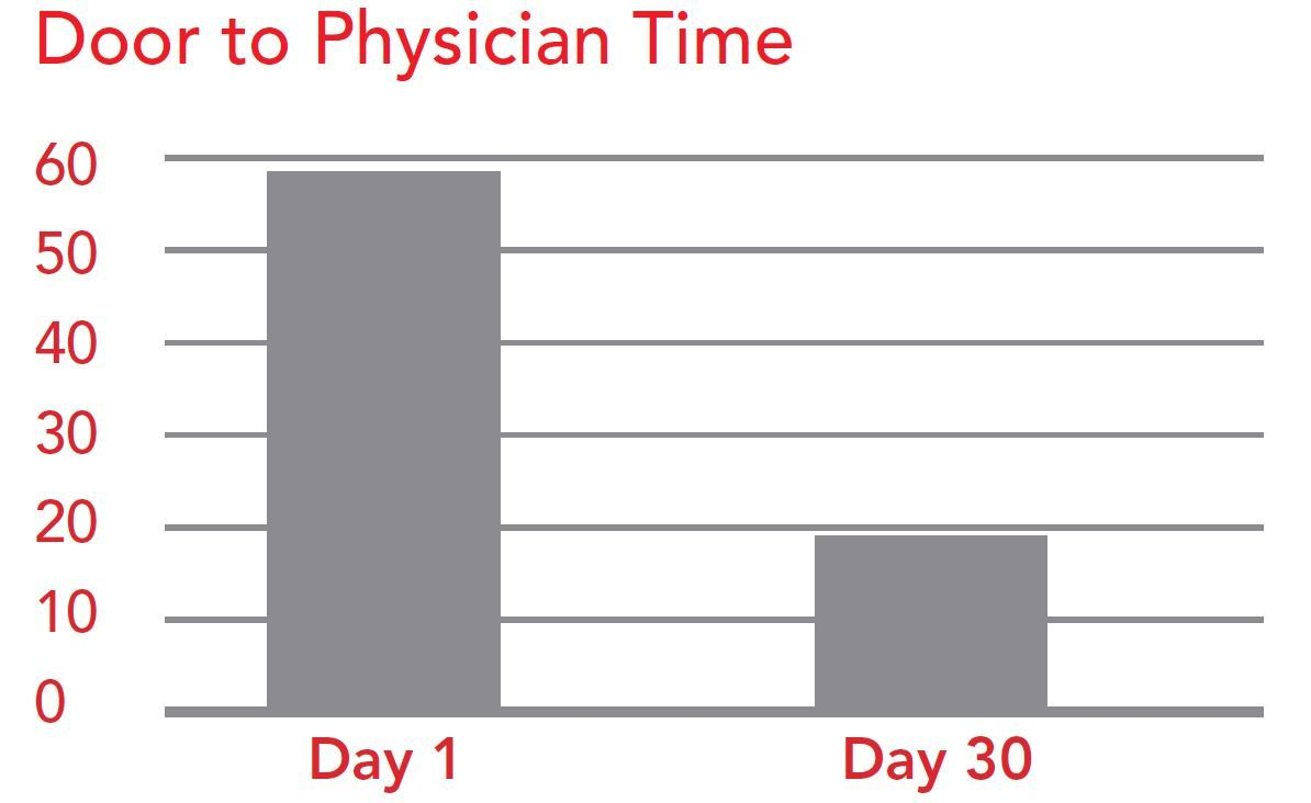 Door to Physician Time Figure